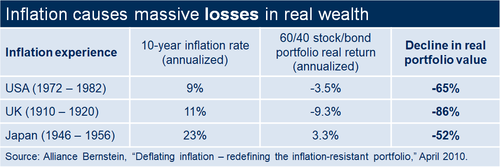 Inflations and the real loss of wealth.
