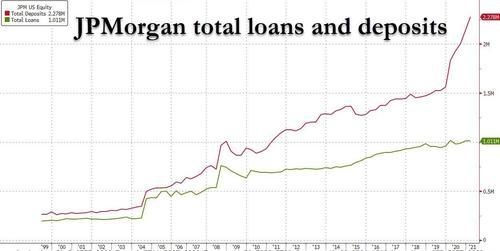 «Потрясающее расхождение»: последние банковские данные показывают, что в финансовой системе что-то окончательно сломано