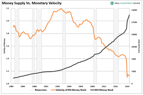 Money Supply vs Monetary Velocity 2