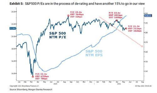 «Мы достигли максимумов июня 2007 года»: сигнал продажи Morgan Stanley достиг рекорда
