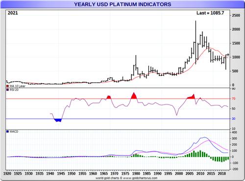 Platinum Price long term chart SD Bullion