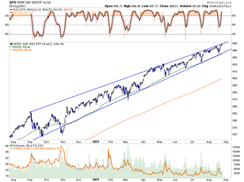 A Historical Deviation Extreme - Will The Fed Fade The Delta Variant?