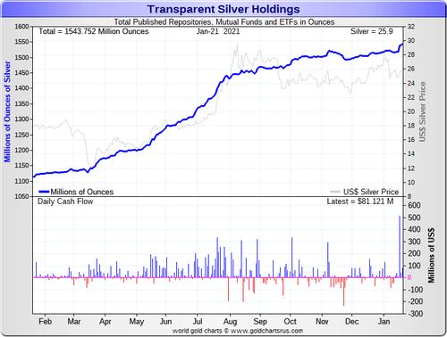 Silver Investments Rising in Silver ETFs SD Bullion