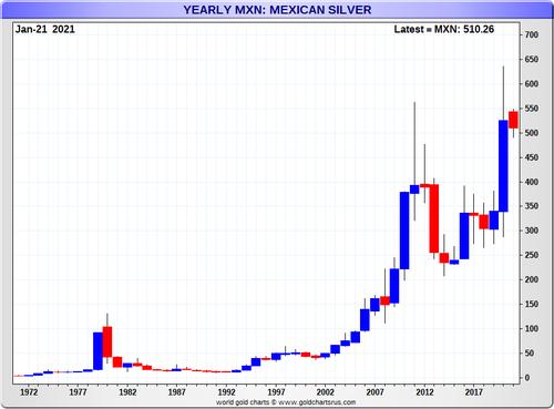 silver price mexico