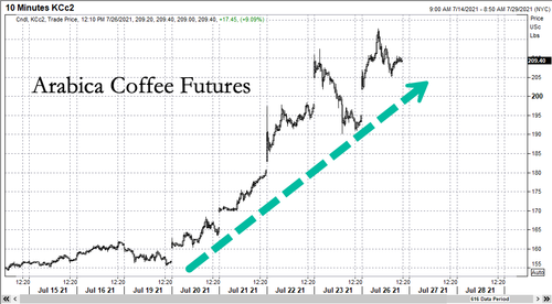 """""""Another Explosive Week"""" - Coffee Futures Hit 7-Year High Ahead Of Next Cold Snap"""