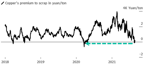 Copper Prices Slip Below Scrap For First Time Since April 2020