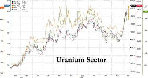 Uranium Soars After Sprott Massively Upsizes Buying Program By $1BN To $1.3BN