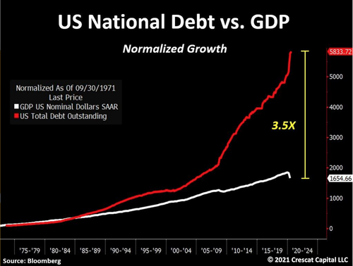 US Debt to GDP divergence since the end of Bretton Woods SD Bullion