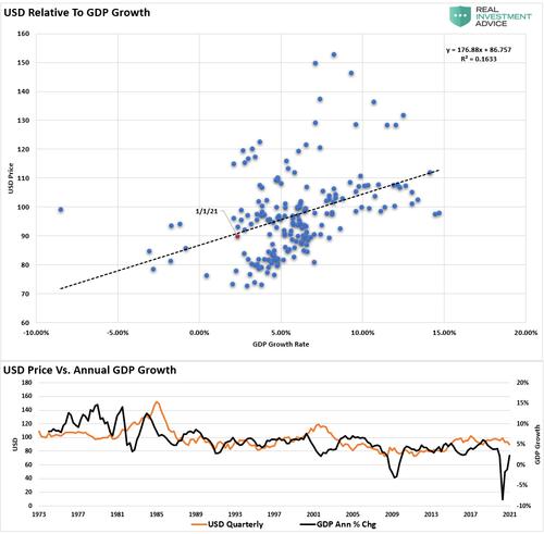 USD GDP Correlation 053021