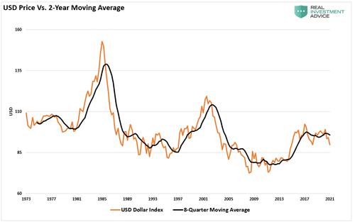USD Quarterly 2yr Moving Avg 053021