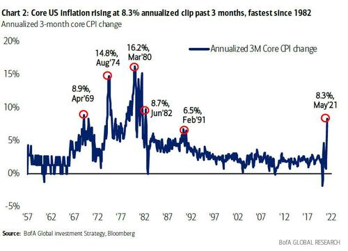Bank of America: Everyone Knows The Fed Will Stop Tapering As Soon As The S&P Drops 10%