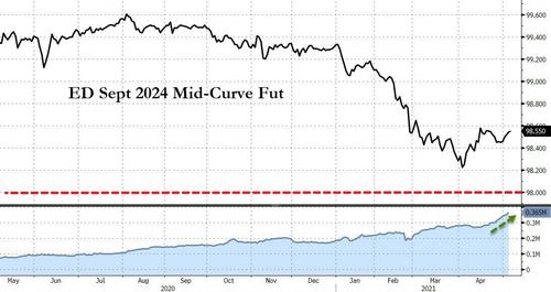 """""""Eurodollar Whale"""" Bet On J-Hole Policy-Pivot Builds Ahead Of Payrolls"""