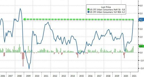ZERO HEDGE – US Core Consumer Prices Explode Higher At Fastest Pace Since 1981