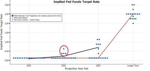 FOMC is Hawkish
