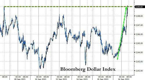 Gold Is Getting Monkeyhammered As Dollar & Bond Yields Spike