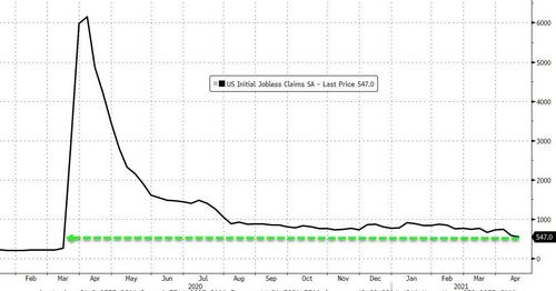 ZERO HEDGE – Americans On Jobless Benefits Jumps Back Above 17 Million As Initial Claims Dip