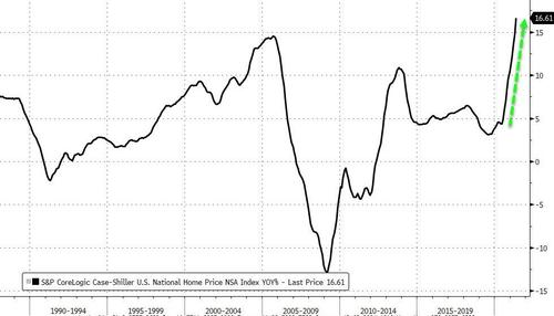 US Home Prices Have Never Risen This Fast