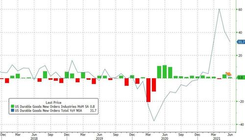 US Durable Goods Orders Unexpectedly Slow In June