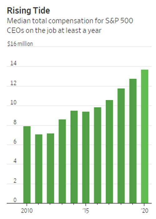 While The Economy Collapsed In 2020, CEO Pay Surged