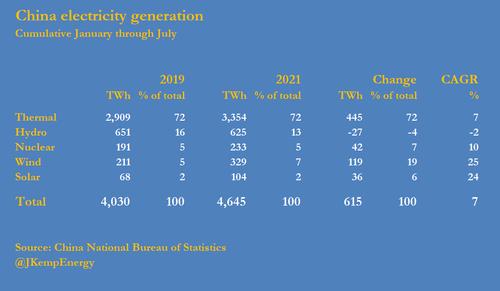 china%20electricity%20generation.PNG?ito