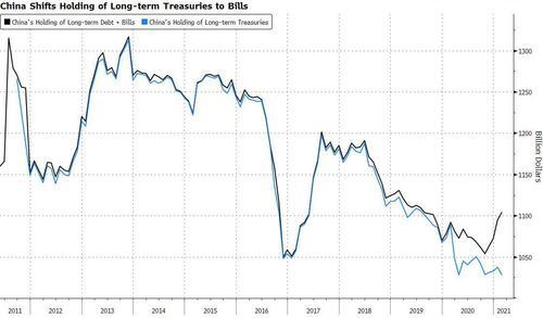 Biden Gives Beijing Reason To Dump More Treasuries