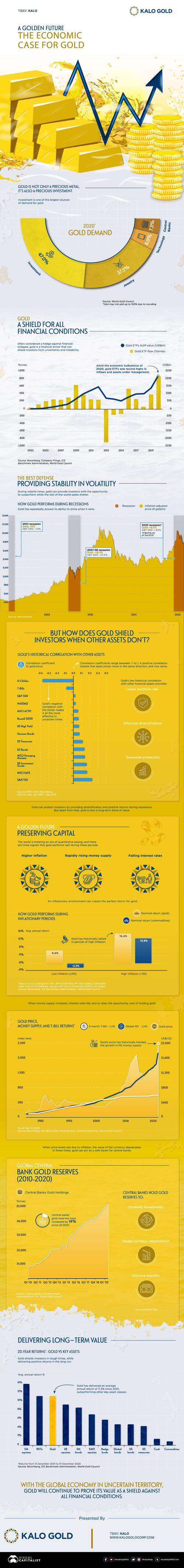 A Golden Future: Visualizing The Economic Case For The Barbarous Relic