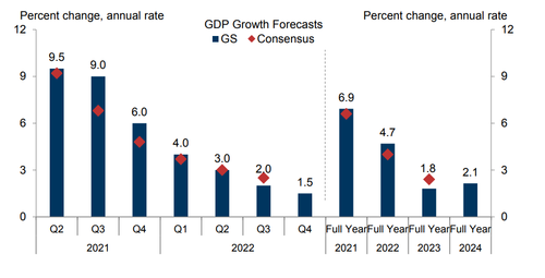 Goldman: Imagine You Were Stuck On A Deserted Island For The Past Couple Of Years