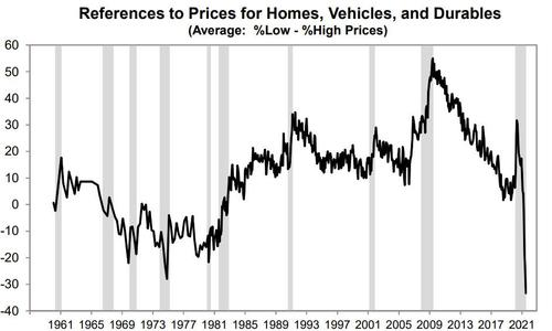 Graph reflecting the downward effect of high housing prices on consumer sentiment.