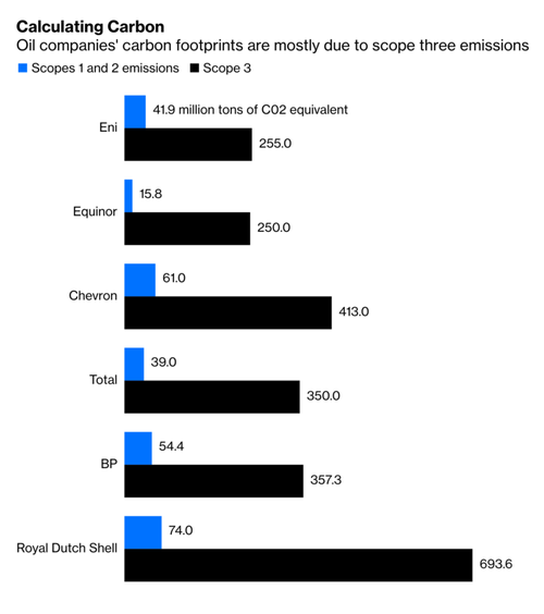 oil companies' carbon footprints are due to Scope 3 emissions