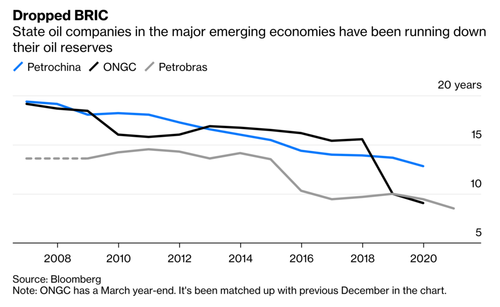 State oil companies have been drawing down their reserves