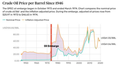 Crude oil price per barrel since 1946