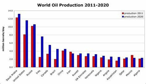 World oil production from 2011