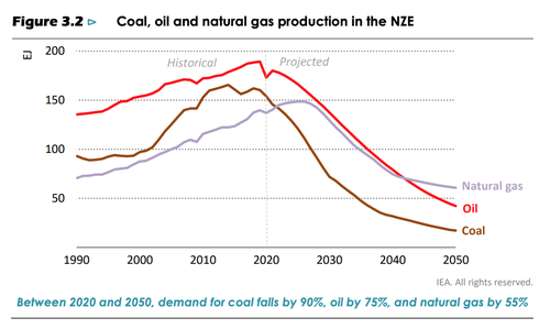 Coal, Oil, and Gas production in the NZE