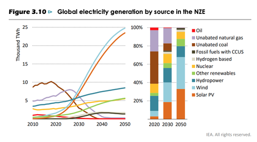 Global electricity generation by source in the NZE
