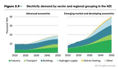 Electricity demand by sector and regional grouping in the NZE