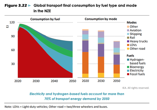 global transport final consumption by fuel type and mode in NZE