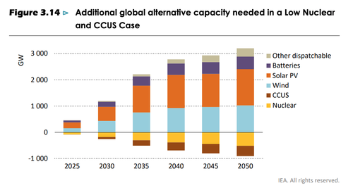 additional global alternative capacity needed in a low nuclear and CCUS case