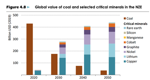 Global value of coal and selected critical minerals in the NZE