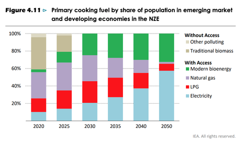 Primary cooking fuel by share of population in emerging market and developing economies in the NZE