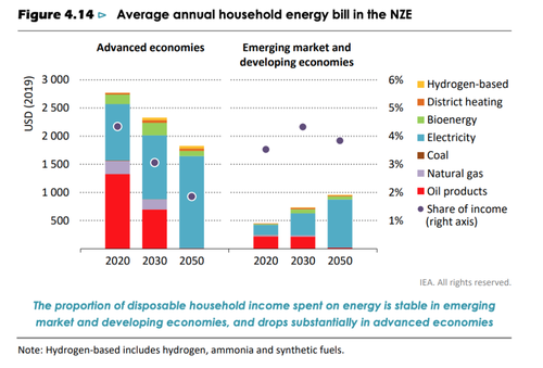 Average annual household energy bill in the NZE
