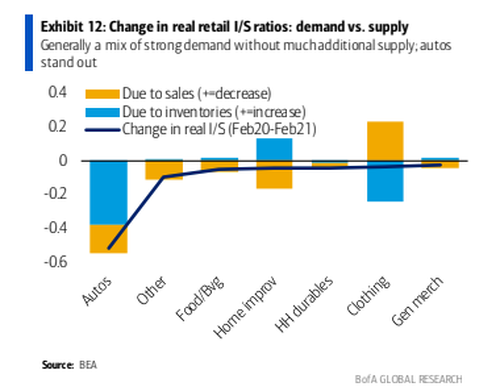 "B of A: ""Transitory"" Inflation And Supply Chain Imbalances Are Hitting Autos Hardest"