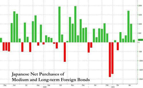 Bond Shorts Shake-Out Paves Way For Higher Yields In May