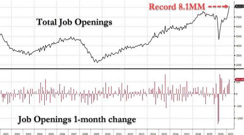 Nobody Wants To Work: Job Openings Soar To Record High 8.1 Million, Smashing Wall Street Expectations