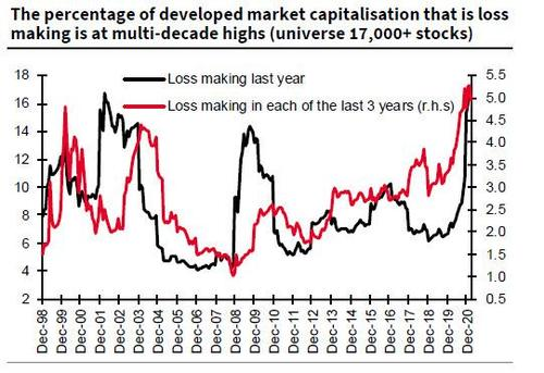 Total market cap of loss making companies