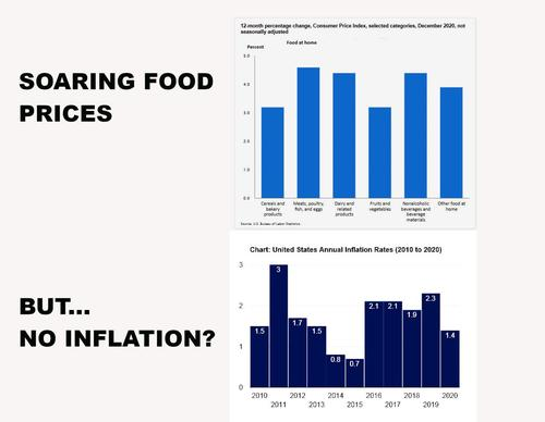 soaring food prices but no inflation?