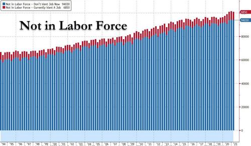 """""""Biden's Trillions"""" Spark Historic Labor Shortage: Record 42% Of Businesses Can't Fill Job Openings"""