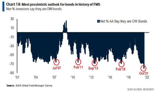 Treasury Market Becoming Increasingly Distorted By Record Bearish Sentiment (And Shorting)