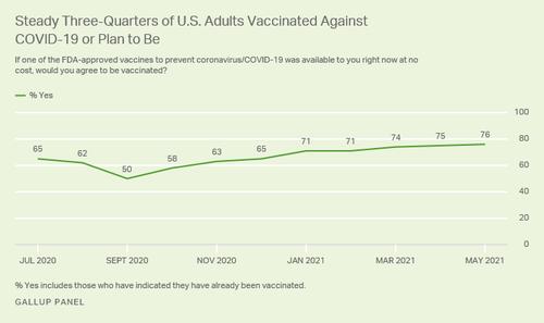 Sie werden ihre Meinung nicht ändern! 78% die planen sich nicht Impfen zu lassen wollen dabei bleiben: Gallup