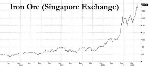 Iron Ore, Steel Hit All Time High As Monster Commodity Rally Breaks Records