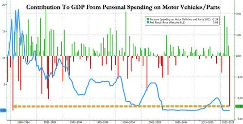 The Last Time Spending On Cars Was This Weak, Interest Rates Hit 17%